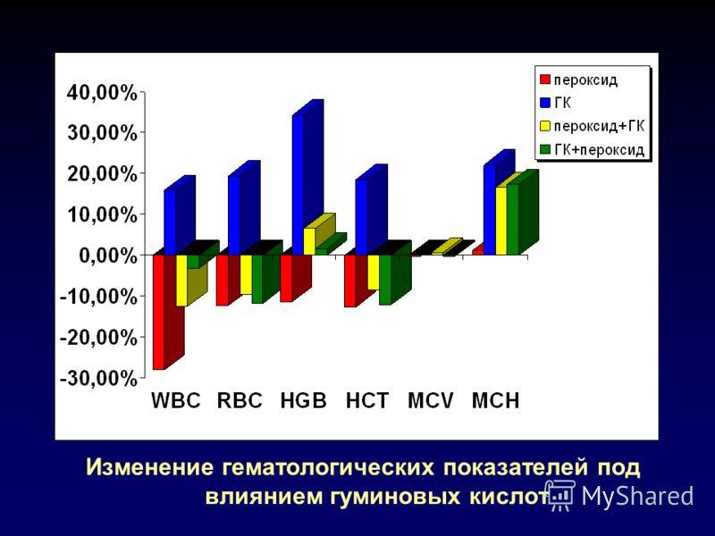 Изменение гематологических показателей под влиянием гуминовых кислот
