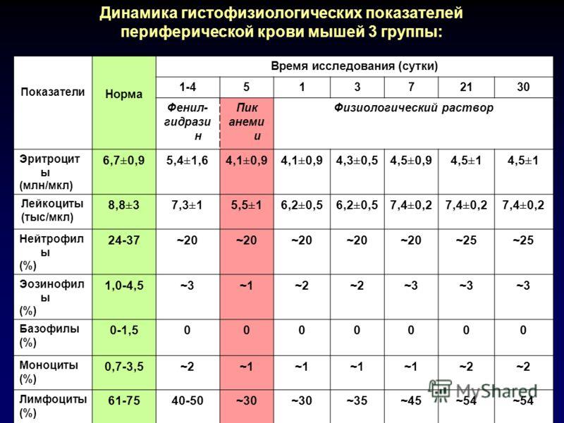 Показатели Норма Время исследования (сутки) 1-451372130 Фенил- гидрази н Пик анеми и Физиологический раствор Эритроцит ы (млн/мкл) 6,7±0,95,4±1,64,1±0,9 4,3±0,54,5±0,94,5±1 Лейкоциты (тыс/мкл) 8,8±37,3±15,5±16,2±0,5 7,4±0,2 Нейтрофил ы (%) 24-37~20 ~