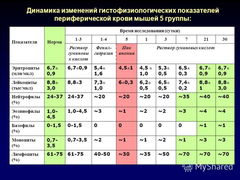 ПоказателиНорма Время исследования (сутки) 1-31-451372130 Раствор гуминовы х кислот Фенил- гидразин Пик анемии Раствор гуминовых кислот Эритроциты (млн/мкл) 6,7± 0,9 5,4± 1,6 4,5±14,5 ± 1,0 5,3± 0,5 6,5± 0,3 6,7± 0,9 Лейкоциты (тыс/мкл) 8,8± 3,0 8,8±