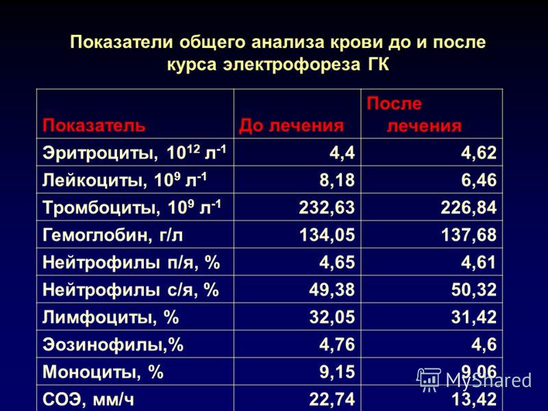 Показатели общего анализа крови до и после курса электрофореза ГК ПоказательДо лечения После лечения Эритроциты, 10 12 л -1 4,44,62 Лейкоциты, 10 9 л -1 8,186,46 Тромбоциты, 10 9 л -1 232,63226,84 Гемоглобин, г/л134,05137,68 Нейтрофилы п/я, %4,654,61
