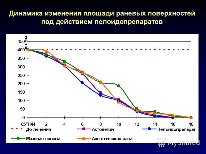 Динамика изменения площади раневых поверхностей под действием пелоидопрепаратов