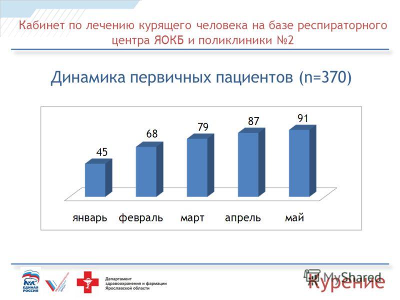 Кабинет по лечению курящего человека на базе респираторного центра ЯОКБ и поликлиники 2 Динамика первичных пациентов (n=370) Курение