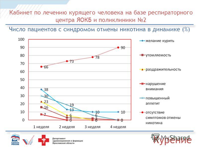 Кабинет по лечению курящего человека на базе респираторного центра ЯОКБ и поликлиники 2 Число пациентов с синдромом отмены никотина в динамике (%) Курение