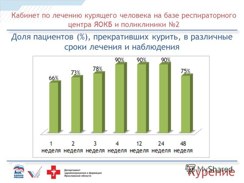 Кабинет по лечению курящего человека на базе респираторного центра ЯОКБ и поликлиники 2 Доля пациентов (%), прекративших курить, в различные сроки лечения и наблюдения Курение