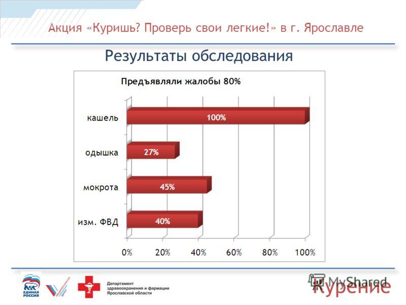 Акция «Куришь? Проверь свои легкие!» в г. Ярославле Результаты обследования Курение