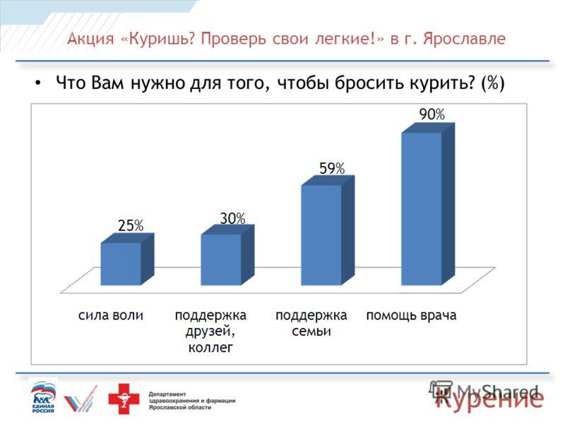 Акция «Куришь? Проверь свои легкие!» в г. Ярославле Что Вам нужно для того, чтобы бросить курить? (%) Курение