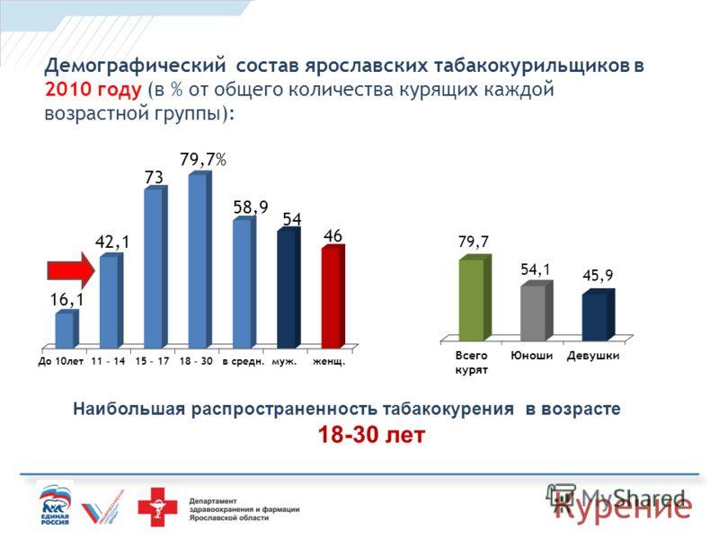 Демографический состав ярославских табакокурильщиков в 2010 году (в % от общего количества курящих каждой возрастной группы): До 10лет 11 – 14 15 – 17 18 – 30 в средн. муж. женщ. Наибольшая распространенность табакокурения в возрасте 18-30 лет Курени