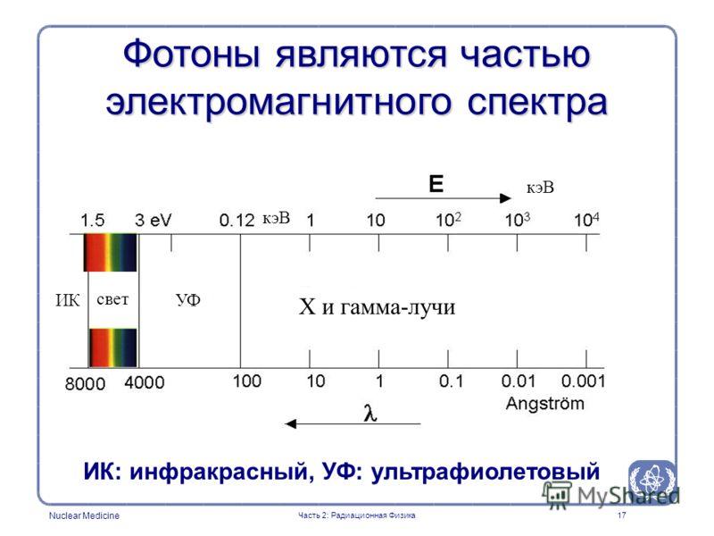 Nuclear Medicine 17 ИК: инфракрасный, УФ: ультрафиолетовый Фотоны являются частью электромагнитного спектра Часть 2: Радиационная Физика ИК свет УФ Х и гамма-лучи кэВ