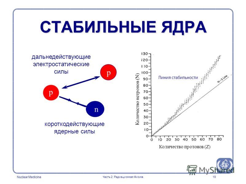 Nuclear Medicine 19 СТАБИЛЬНЫЕ ЯДРА дальнедействующие электростатические силы короткодействующие ядерные силы p p n Линия стабильности Часть 2: Радиационная Физика Количество протонов (Z)