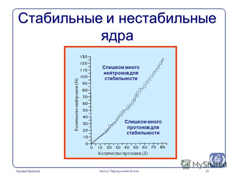 Nuclear Medicine 20 Стабильные и нестабильные ядра Слишком много нейтронов для стабильности Слишком много протонов для стабильности Часть 2: Радиационная Физика Количество протонов (Z) Количество нейтронов (N)