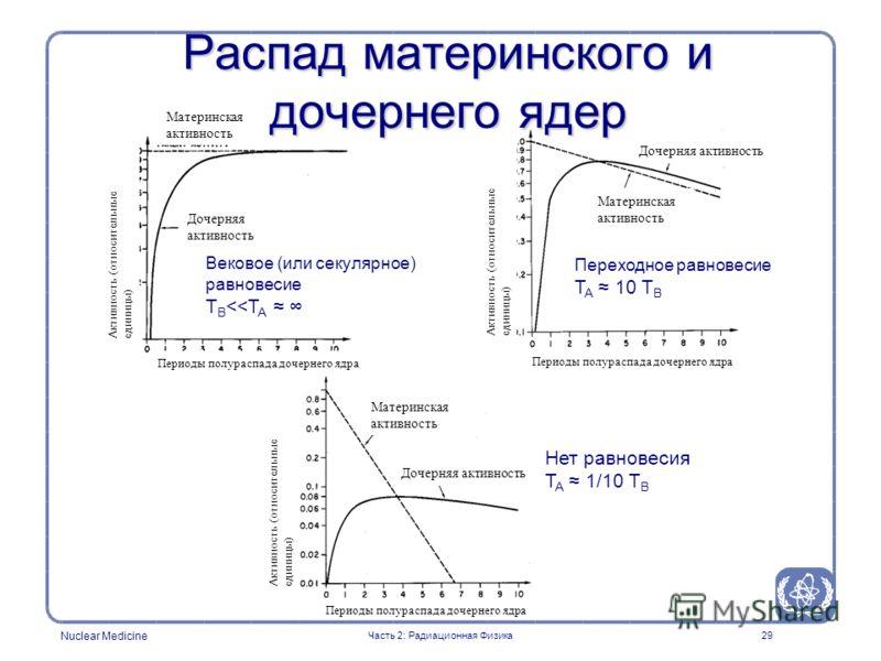 Nuclear Medicine 29 Распад материнского и дочернего ядер Вековое (или секулярное) равновесие T B