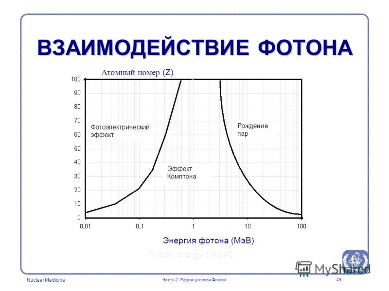 Nuclear Medicine 49 ВЗАИМОДЕЙСТВИЕ ФОТОНА Энергия фотона (МэВ) Атомный номер (Z) Часть 2: Радиационная Физика Фотоэлектрический эффект Эффект Комптона Рождение пар