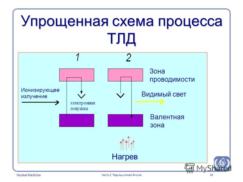 Nuclear Medicine 94 Упрощенная схема процесса ТЛД Часть 2: Радиационная Физика Ионизирующее излучение Нагрев электронная ловушка Зона проводимости Видимый свет Валентная зона