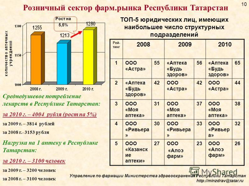 Розничный сектор фарм.рынка Республики Татарстан ТОП-5 юридических лиц, имеющих наибольшее число структурных подразделений Рей- тинг 200820092010 1ООО «Астра» 55«Аптека «Будь здоров» 56«Аптека «Будь здоров» 65 2«Аптека «Будь здоров» 42ООО «Астра» 424
