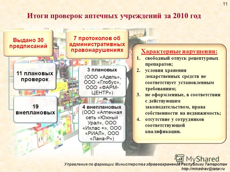 Управление по фармации Министерства здравоохранения Республики Татарстан http://minzdrav@tatar.ru 11 Итоги проверок аптечных учреждений за 2010 год Выдано 30 предписаний 11 плановых проверок 19 внеплановых 7 протоколов об административных правонаруше