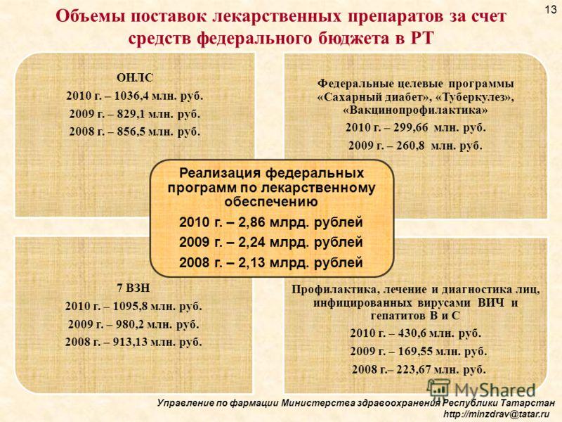 Управление по фармации Министерства здравоохранения Республики Татарстан http://minzdrav@tatar.ru Объемы поставок лекарственных препаратов за счет средств федерального бюджета в РТ ОНЛС 2010 г. – 1036,4 млн. руб. 2009 г. – 829,1 млн. руб. 2008 г. – 8