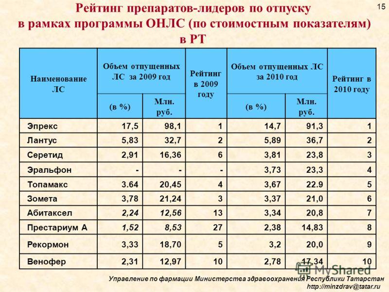 Наименование ЛС Объем отпущенных ЛС за 2009 год Рейтинг в 2009 году Объем отпущенных ЛС за 2010 год Рейтинг в 2010 году (в %) Млн. руб. (в %) Млн. руб. Эпрекс17,598,1114,791,31 Лантус5,8332,725,8936,72 Серетид2,9116,3663,8123,83 Эральфон---3,7323,34