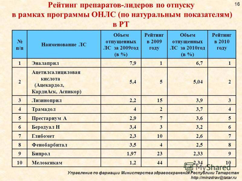 п/п Наименование ЛС Объем отпущенных ЛС за 2009год (в %) Рейтинг в 2009 году Объем отпущенных ЛС за 2010год (в %) Рейтинг в 2010 году 1Эналаприл7,916,71 2 Ацетилсалициловая кислота (Ацекардол, (Ацекардол, КардиАск, Аспикор) 5,455,042 3Лизиноприл 2,2