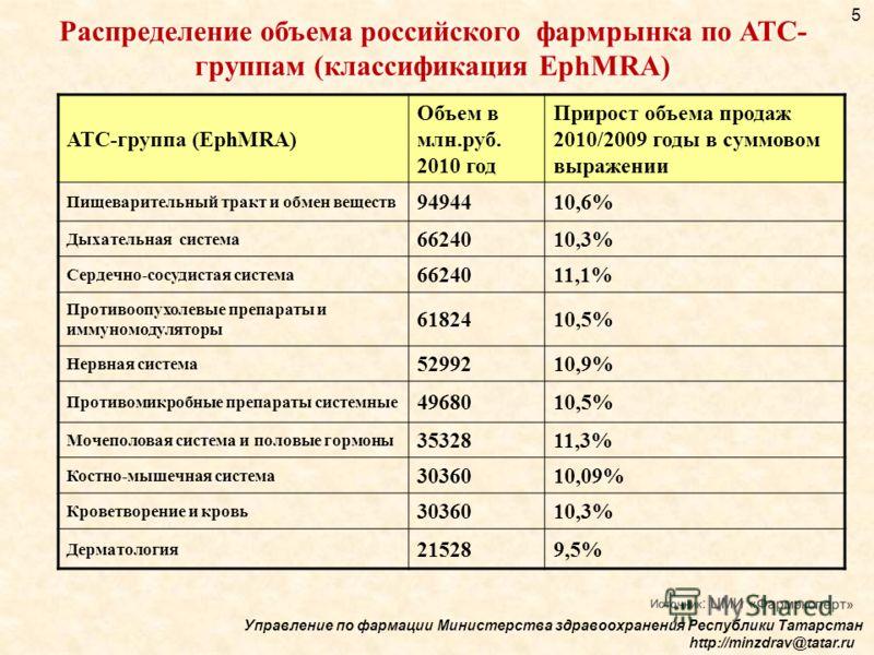 АТС-группа (EphMRA) Объем в млн.руб. 2010 год Прирост объема продаж 2010/2009 годы в суммовом выражении Пищеварительный тракт и обмен веществ 9494410,6% Дыхательная система 6624010,3% Сердечно-сосудистая система 6624011,1% Противоопухолевые препараты
