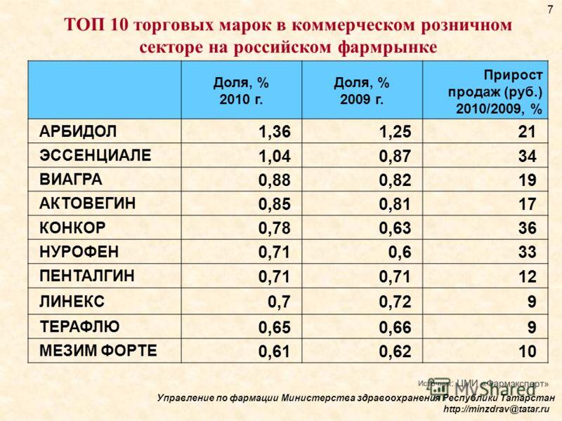 ТОП 10 торговых марок в коммерческом розничном секторе на российском фармрынке Доля, % 2010 г. Доля, % 2009 г. Прирост продаж (руб.) 2010/2009, % АРБИДОЛ 1,361,2521 ЭССЕНЦИАЛЕ 1,040,8734 ВИАГРА 0,880,8219 АКТОВЕГИН 0,850,8117 КОНКОР 0,780,6336 НУРОФЕ