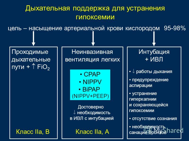 Дыхательная поддержка для устранения гипоксемии цель – насыщение артериальной крови кислородом 95-98% Класс IIа, В Проходимые дыхательные пути + FiO 2 Неинвазивная вентиляция легких CPAP NIPPV BiPAP (NIPPV+PEEP) Интубация + ИВЛ Достоверно необходимос