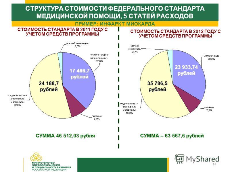 14 СТРУКТУРА СТОИМОСТИ ФЕДЕРАЛЬНОГО СТАНДАРТА МЕДИЦИНСКОЙ ПОМОЩИ, 5 СТАТЕЙ РАСХОДОВ СТОИМОСТЬ СТАНДАРТА В 2011 ГОДУ С УЧЕТОМ СРЕДСТВ ПРОГРАММЫ СУММА 46 512,03 рубля ПРИМЕР: ИНФАРКТ МИОКАРДА СУММА – 63 567,6 рублей 23 933,74 рублей 17 466,7 рублей 24