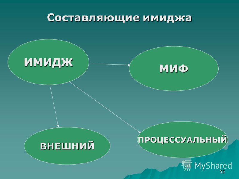 55 Составляющие имиджа ИМИДЖ ВНЕШНИЙ ПРОЦЕССУАЛЬНЫЙ МИФ