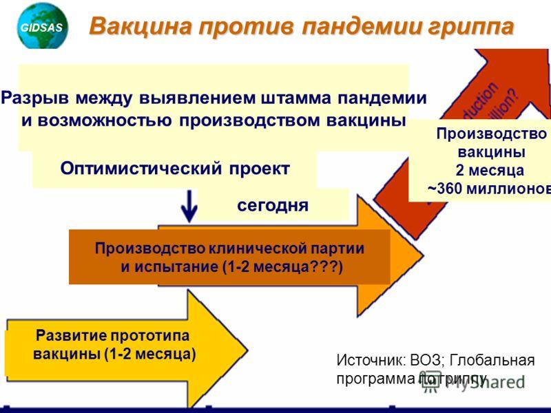 GIDSAS Chotani, 2005 Вакцина против пандемии гриппа Разрыв между выявлением штамма пандемии и возможностью производством вакцины Оптимистический проект сегодня Развитие прототипа вакцины (1-2 месяца) Производство клинической партии и испытание (1-2 м
