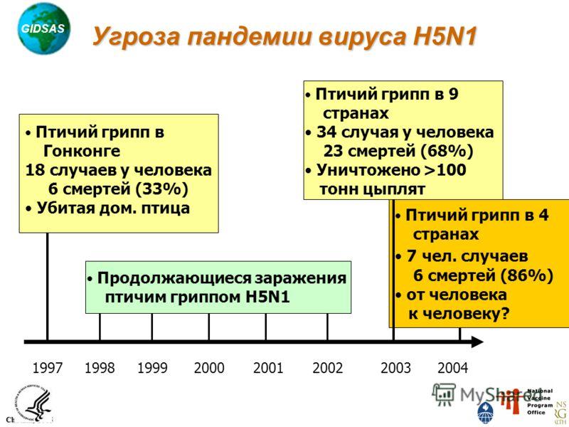 GIDSAS Chotani, 2005 Угроза пандемии вируса H5N1 Птичий грипп в 9 странах 34 случая у человека 23 смертей (68%) Уничтожено >100 тонн цыплят Птичий грипп в 4 странах 7 чел. случаев 6 смертей (86%) от человека к человеку? 200320041997199819992000 2001