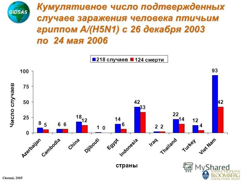 GIDSAS Chotani, 2005 Кумулятивное число подтвержденных случаев заражения человека птичьим гриппом A/(H5N1) с 26 декабря 2003 по 24 мая 2006 8 6 18 1 14 42 2 22 12 93 5 6 12 0 6 33 2 14 4 42 0 25 50 75 100 Azerbaijan Cambodia China Djibouti Egypt Indo