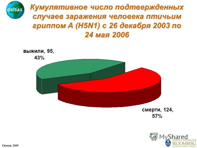 GIDSAS Chotani, 2005 смерти, 124, 57% выжили, 95, 43% Кумулятивное число подтвержденных случаев заражения человека птичьим гриппом A (H5N1) с 26 декабря 2003 по 24 мая 2006