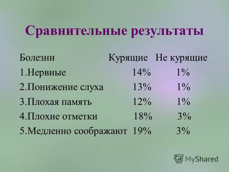 Сравнительные результаты Болезни Курящие Не курящие 1.Нервные 14% 1% 2.Понижение слуха 13% 1% 3.Плохая память 12% 1% 4.Плохие отметки 18% 3% 5.Медленно соображают 19% 3%