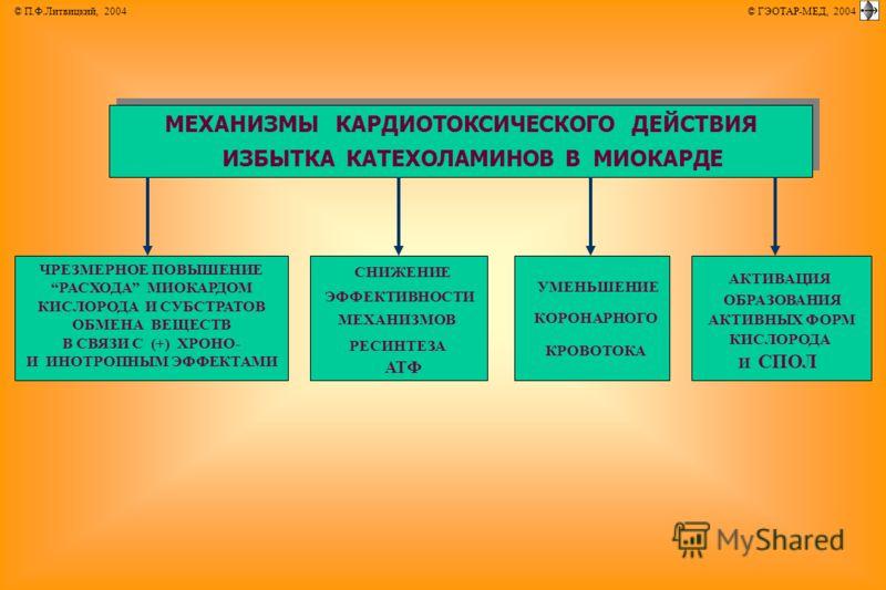© П.Ф.Литвицкий, 2004 © ГЭОТАР-МЕД, 2004 МЕХАНИЗМЫ КАРДИОТОКСИЧЕСКОГО ДЕЙСТВИЯ ИЗБЫТКА КАТЕХОЛАМИНОВ В МИОКАРДЕ ЧРЕЗМЕРНОЕ ПОВЫШЕНИЕ РАСХОДА МИОКАРДОМ КИСЛОРОДА И СУБСТРАТОВ ОБМЕНА ВЕЩЕСТВ В СВЯЗИ С (+) ХРОНО- И ИНОТРОПНЫМ ЭФФЕКТАМИ АКТИВАЦИЯ ОБРАЗОВ