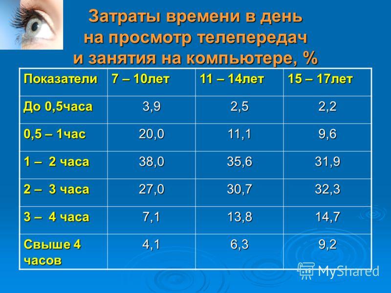 Затраты времени в день на просмотр телепередач и занятия на компьютере, % Показатели 7 – 10лет 11 – 14лет 15 – 17лет До 0,5часа 3,92,52,2 0,5 – 1час 20,011,19,6 1 – 2 часа 38,035,631,9 2 – 3 часа 27,030,732,3 3 – 4 часа 7,113,814,7 Свыше 4 часов 4,16