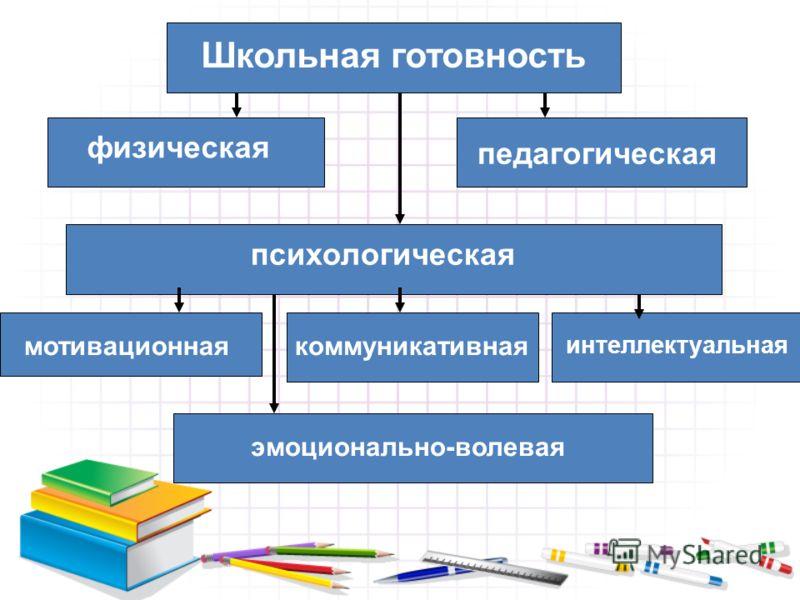 Школьная готовность физическая педагогическая психологическая мотивационнаякоммуникативная интеллектуальная эмоционально-волевая