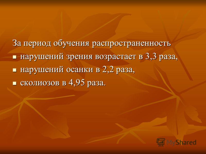За период обучения распространенность нарушений зрения возрастает в 3,3 раза, нарушений зрения возрастает в 3,3 раза, нарушений осанки в 2,2 раза, нарушений осанки в 2,2 раза, сколиозов в 4,95 раза. сколиозов в 4,95 раза.