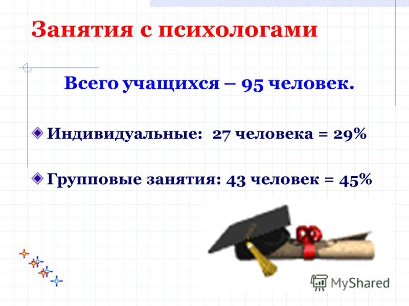 Занятия с психологами Всего учащихся – 95 человек. Индивидуальные: 27 человека = 29% Групповые занятия: 43 человек = 45%