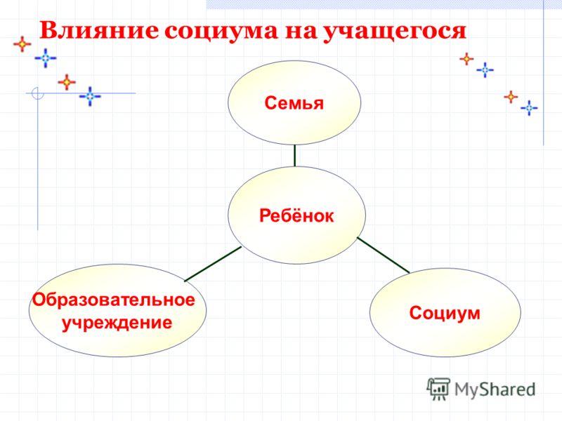 Влияние социума на учащегося Семья Социум Ребёнок Образовательное учреждение