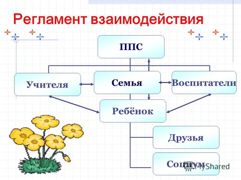 Регламент взаимодействия Учителя Воспитатели Социум Друзья Семья ППС Ребёнок