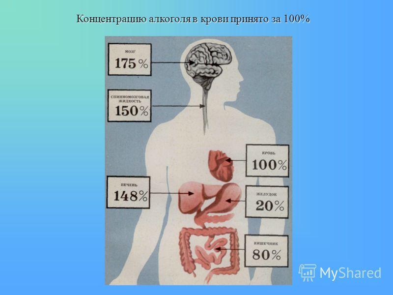 Концентрацию алкоголя в крови принято за 100%