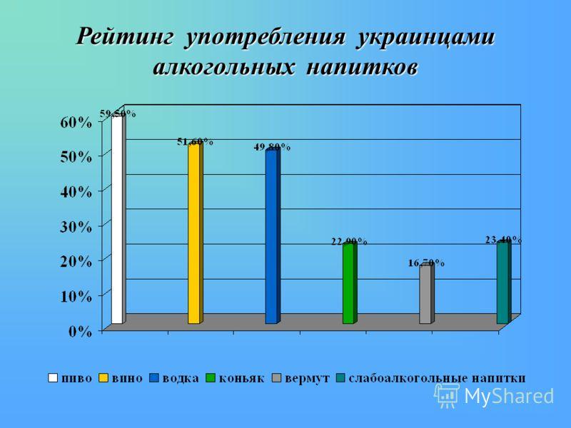 Рейтинг употребления украинцами алкогольных напитков
