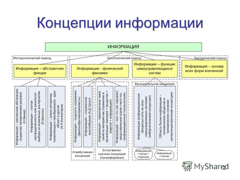 2 Концепции информации