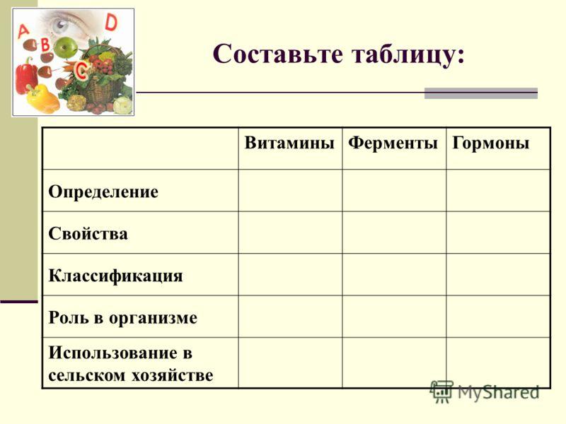 Составьте таблицу: ВитаминыФерментыГормоны Определение Свойства Классификация Роль в организме Использование в сельском хозяйстве