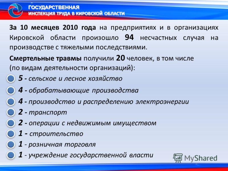 За 10 месяцев 2010 года на предприятиях и в организациях Кировской области произошло 94 несчастных случая на производстве с тяжелыми последствиями. Смертельные травмы получили 20 человек, в том числе (по видам деятельности организаций): ГОСУДАРСТВЕНН