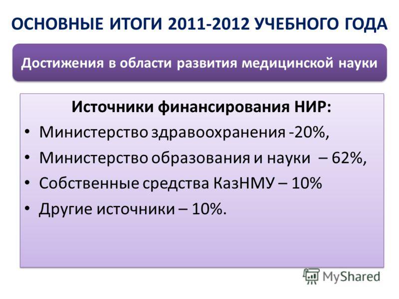 Источники финансирования НИР: Министерство здравоохранения -20%, Министерство образования и науки – 62%, Собственные средства КазНМУ – 10% Другие источники – 10%. Источники финансирования НИР: Министерство здравоохранения -20%, Министерство образован