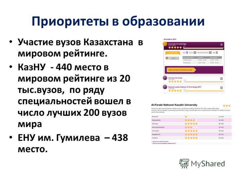 Участие вузов Казахстана в мировом рейтинге. КазНУ - 440 место в мировом рейтинге из 20 тыс.вузов, по ряду специальностей вошел в число лучших 200 вузов мира ЕНУ им. Гумилева – 438 место. Приоритеты в образовании