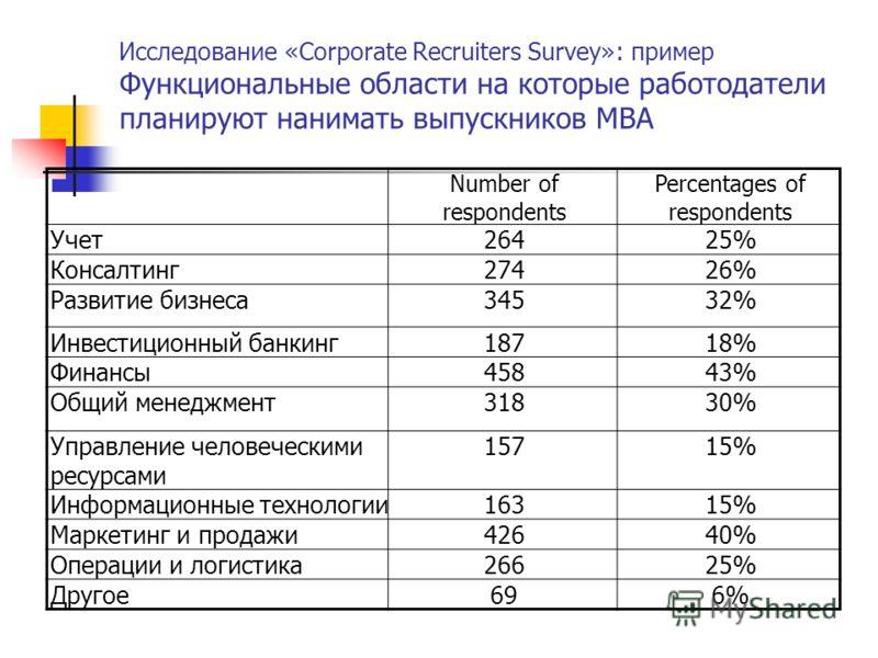 Исследование «Corporate Recruiters Survey»: пример Функциональные области на которые работодатели планируют нанимать выпускников МВА Number of respondents Percentages of respondents Учет26425% Консалтинг27426% Развитие бизнеса34532% Инвестиционный ба