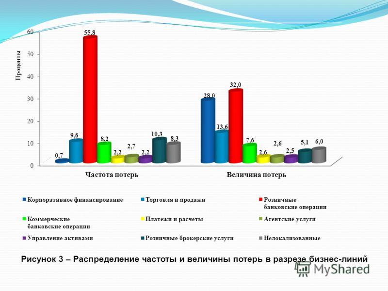 Рисунок 3 – Распределение частоты и величины потерь в разрезе бизнес-линий