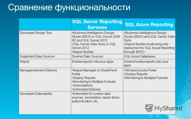 SQL Server Reporting Services SQL Azure Reporting Developer Design ToolBusiness Intelligence Design Studio (BIDS) in SQL Server 2008 R2 and SQL Server 2012 SQL Server Data Tools in SQL Server 2012 Report Builder Business Intelligence Design Studio (B