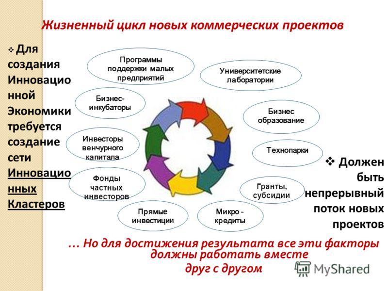 … Но для достижения результата все эти факторы должны работать вместе друг с другом Жизненный цикл новых коммерческих проектов Для создания Инновацио нной Экономики требуется создание сети Инновацио нных Кластеров Должен быть непрерывный поток новых
